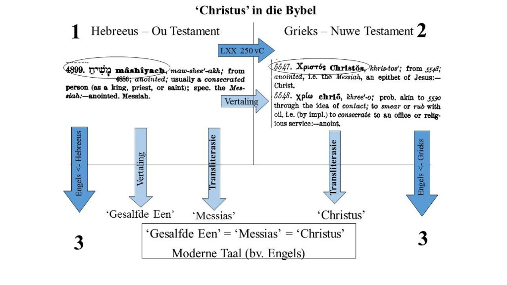 Christ in the Bible